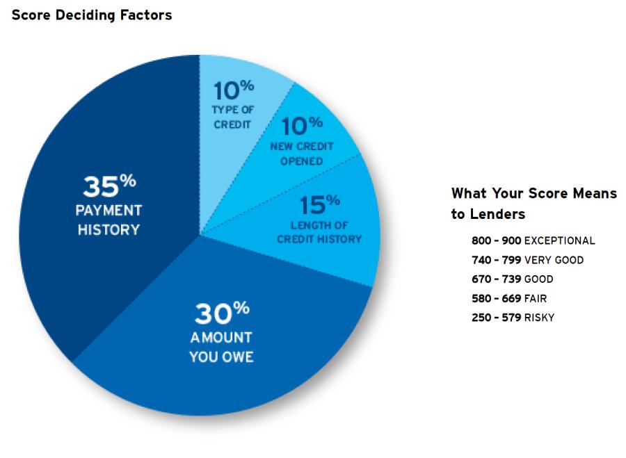 Credit card score deciding factors chart